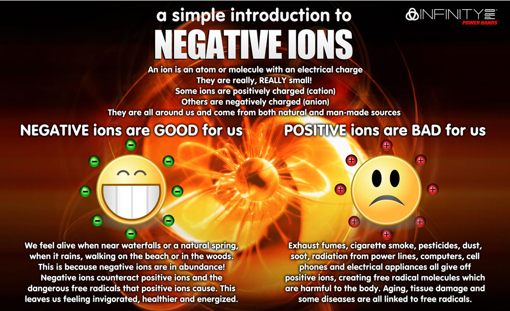 Negative Ions Explanation